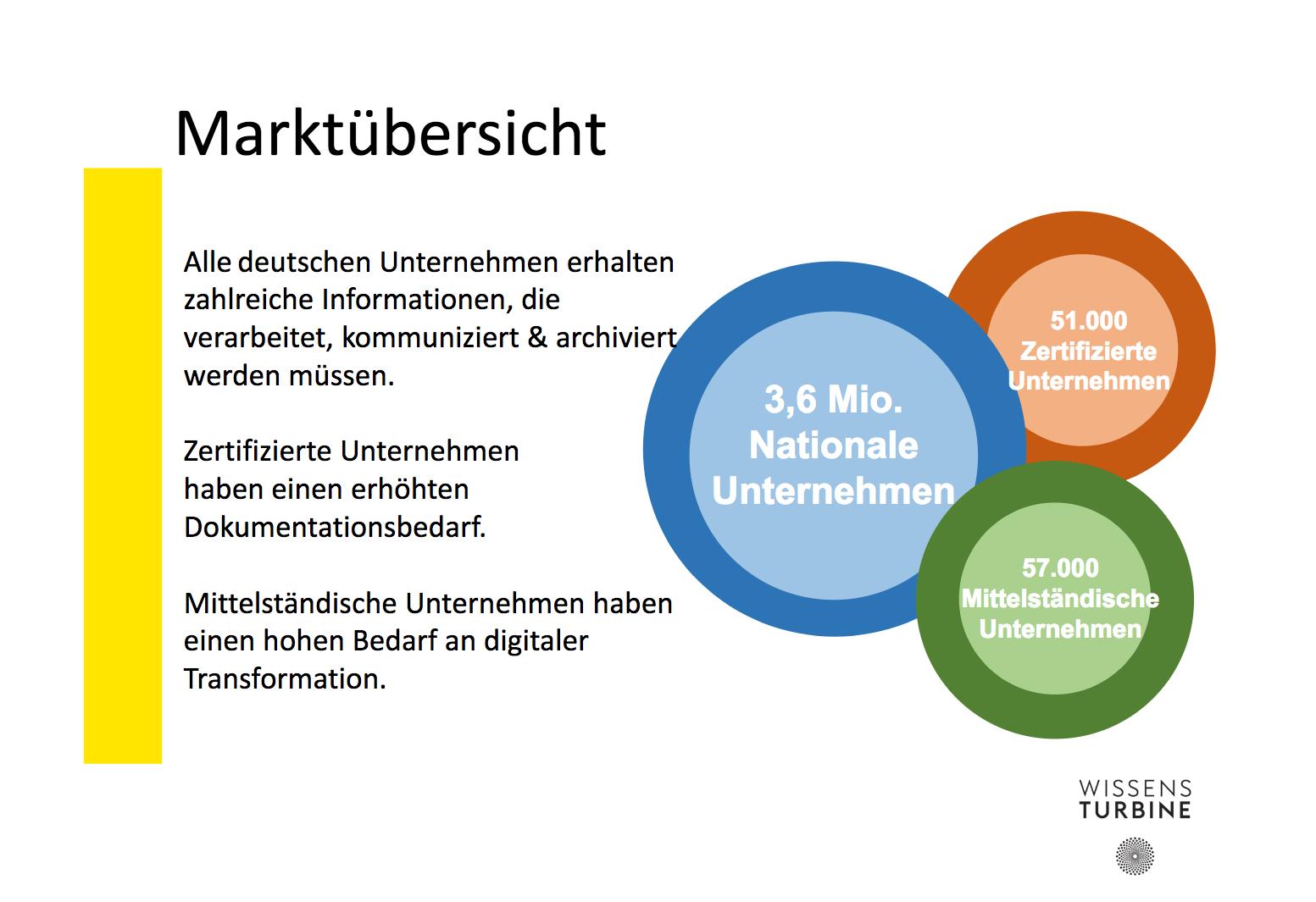 Marktübersicht NORM.KONFORM GmbH